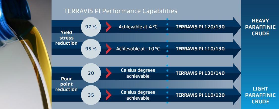 Terravi PI flow chart